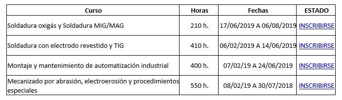 CURSOS DE FORMACIÓN (INAEM) – Convocatoria Formación para el Empleo 2019